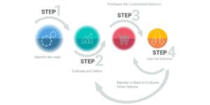B2B Customer Purchase Journey